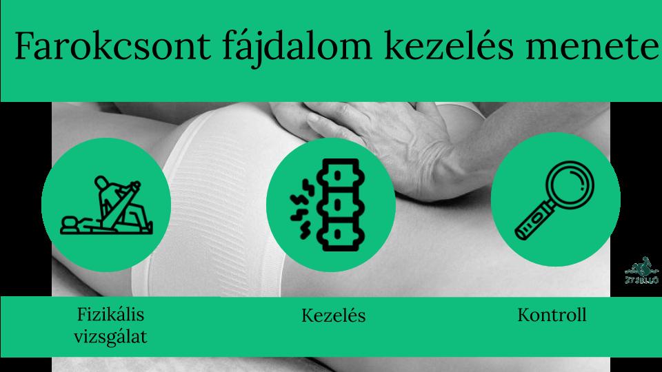 fáj a gyomor ízületei térd artritisz kezelésére szolgáló gyógyszeres kezelés