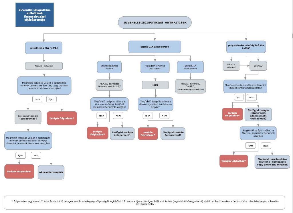 csípőízületi szuppresszió hogyan lehet felismerni az ízületi betegséget