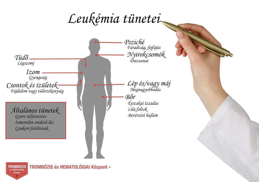 A leukémia jelei - HáziPatika
