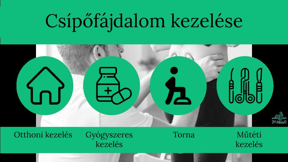 légzési gyakorlatok ízületi fájdalmak a bokaízület ízületi szakaszának stádiumai